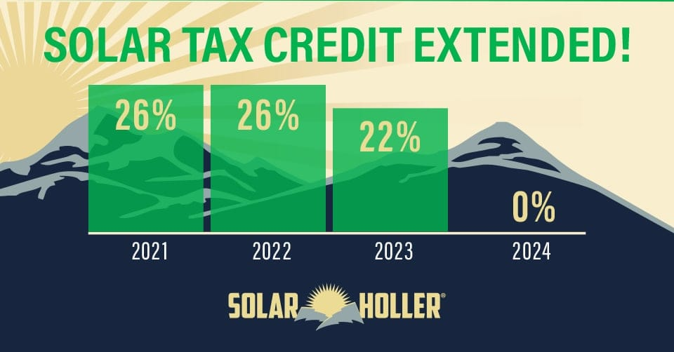 Solar Tax Credit Extended through 2023!